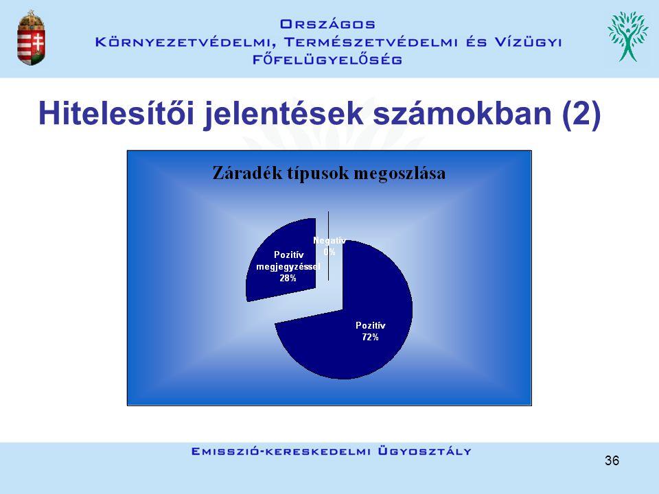 36 Hitelesítői jelentések számokban (2)