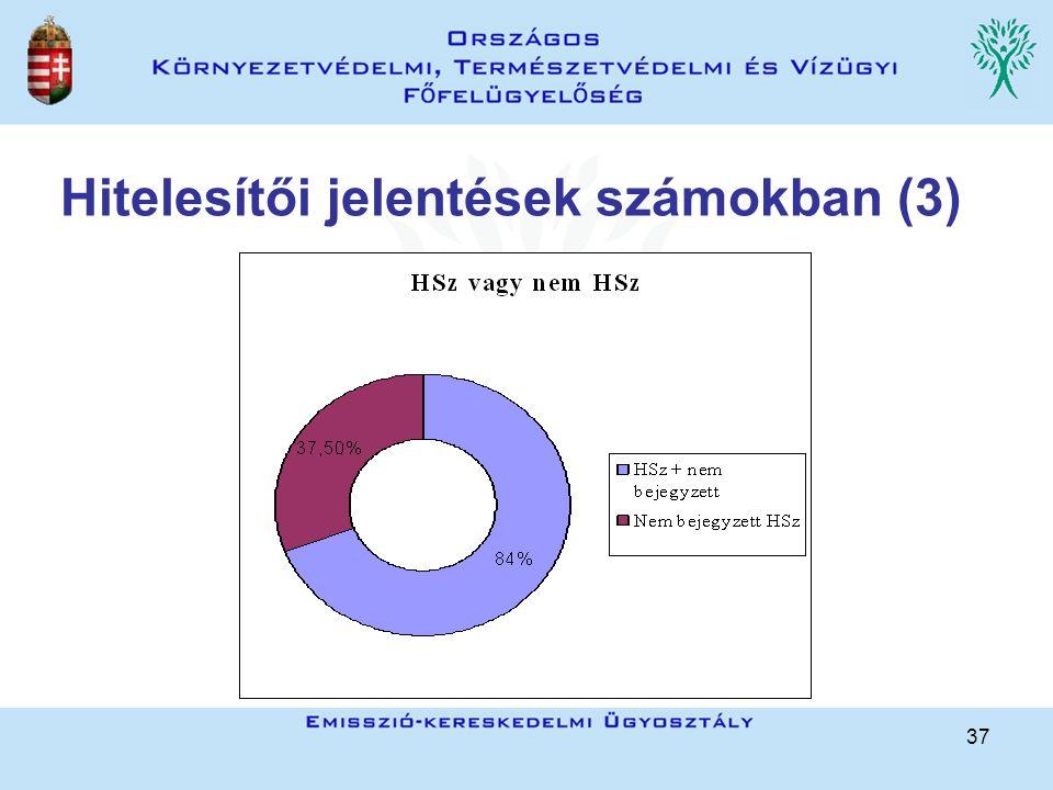 37 Hitelesítői jelentések számokban (3)