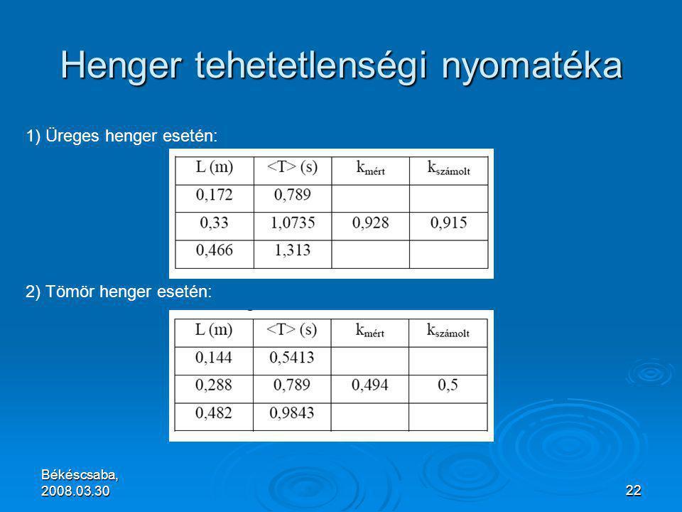 Békéscsaba, 2008.03.3022 Henger tehetetlenségi nyomatéka 1) Üreges henger esetén: 2) Tömör henger esetén: