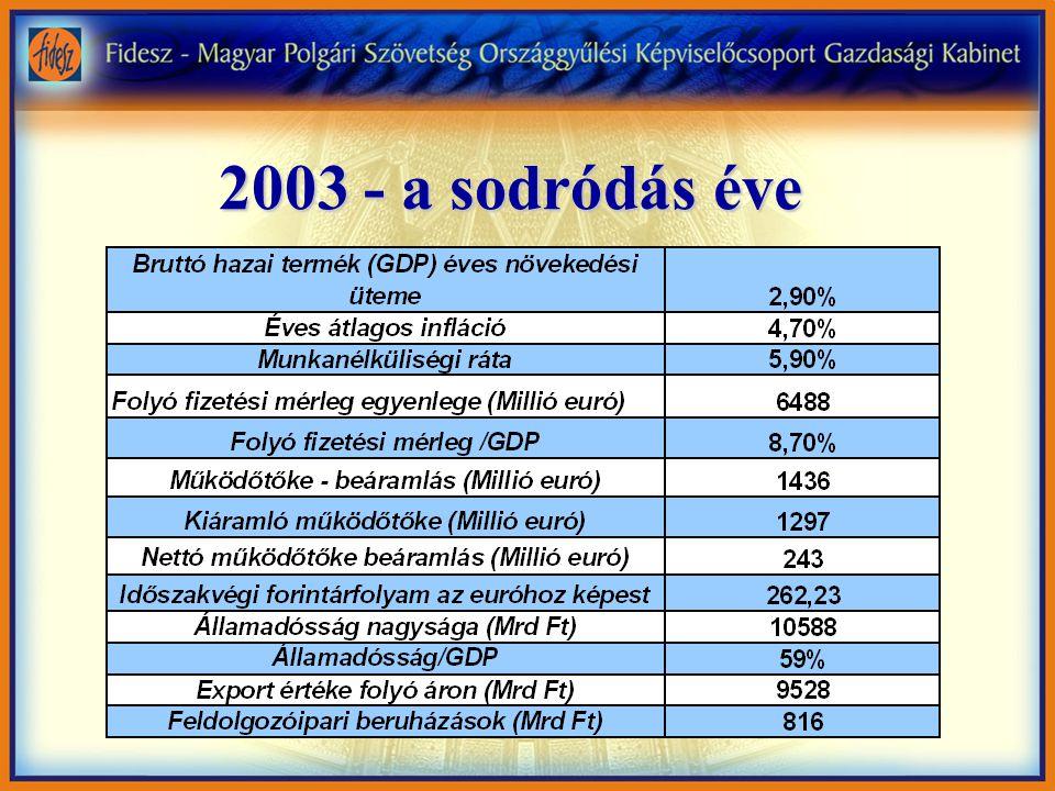 2003 - a sodródás éve