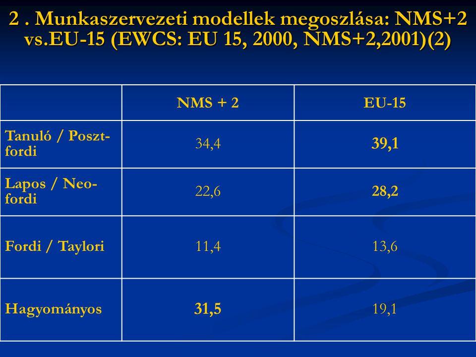 2.Munkaszervezeti típusok átlag feletti előfordulása : EU- 15 vs.