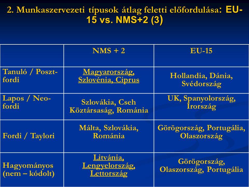 2. Munkaszervezeti típusok átlag feletti előfordulása : EU- 15 vs.
