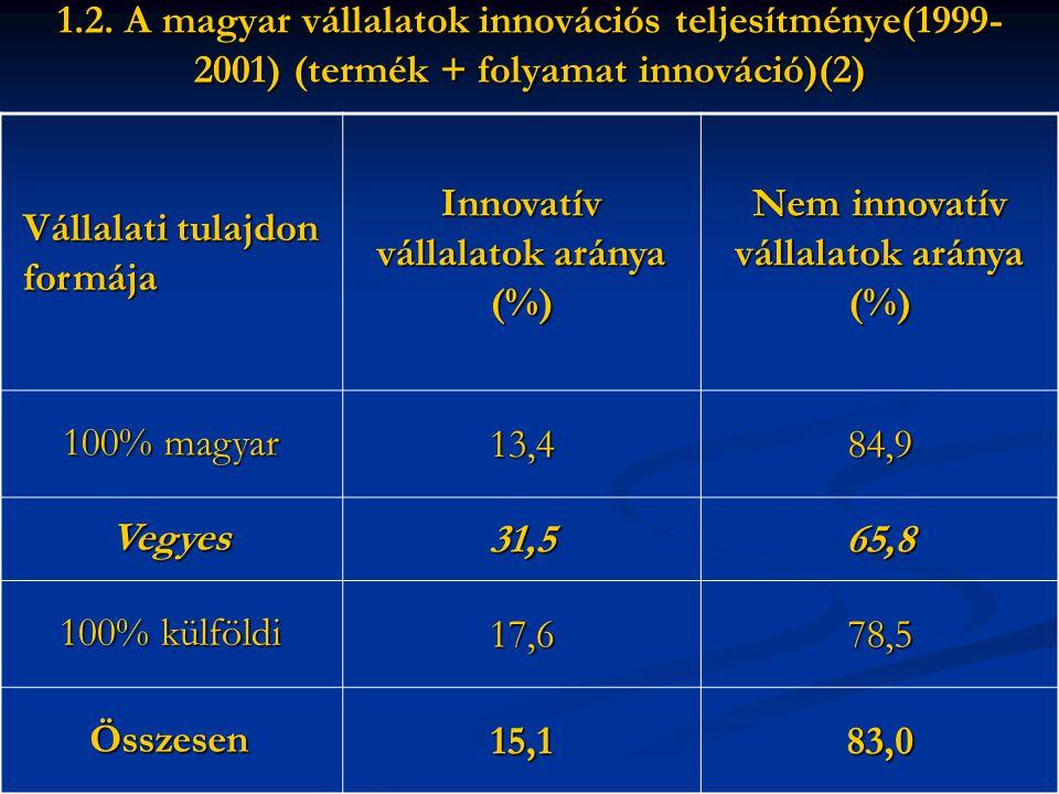 1.2.Szervezeti innovációk a nemzetközi összehasonlítás perspektívájában.