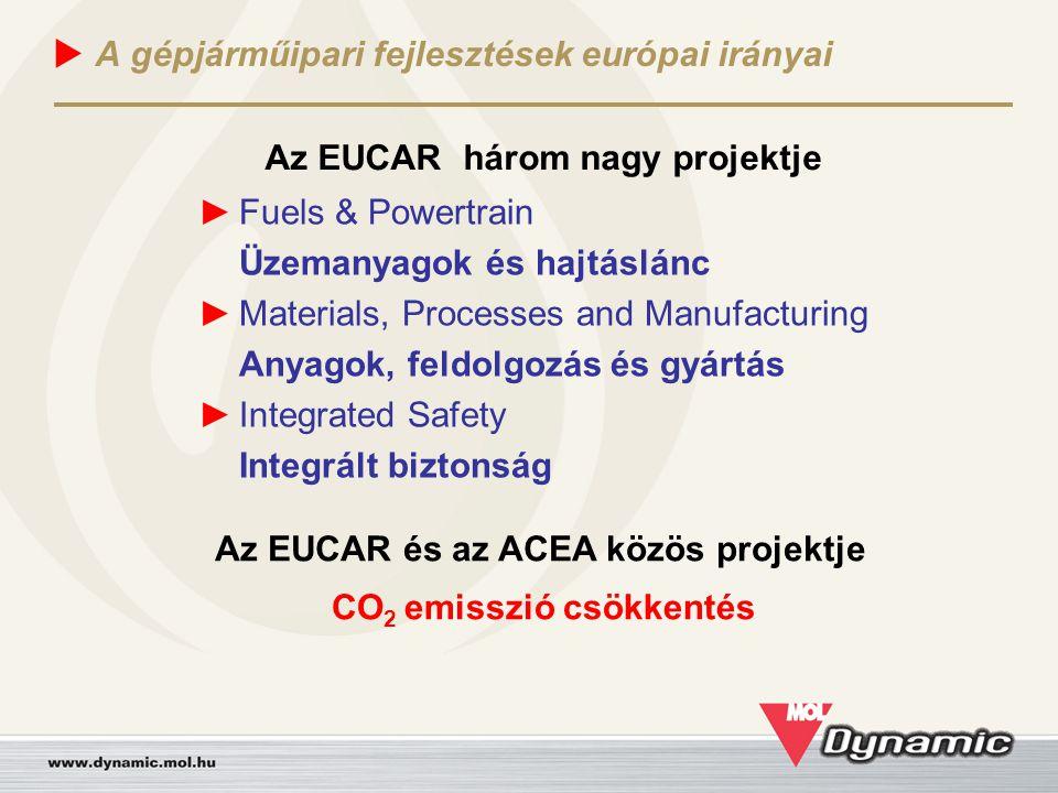  A gépjárműipari fejlesztések európai irányai Az EUCAR három nagy projektje ► Fuels & Powertrain Üzemanyagok és hajtáslánc ► Materials, Processes and