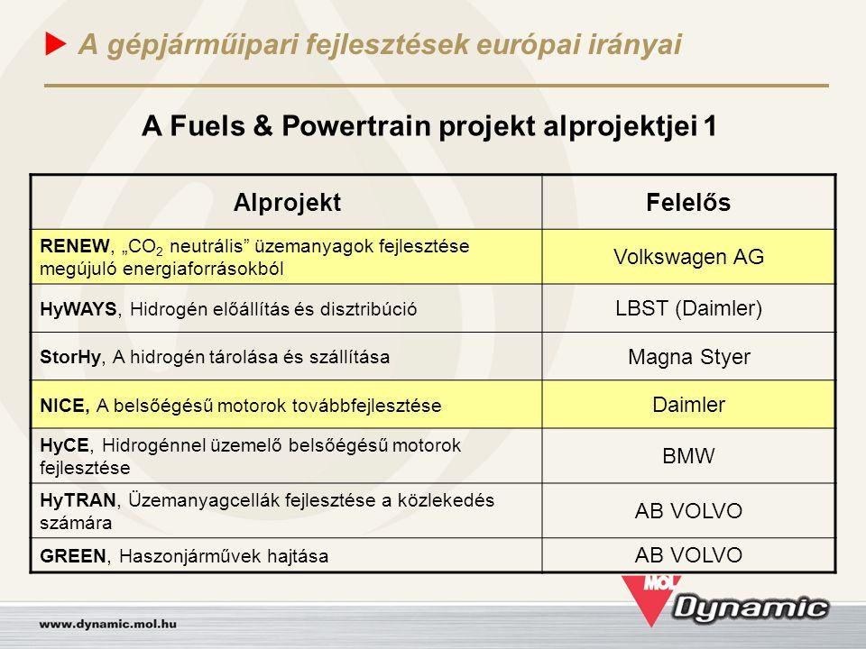 """ A gépjárműipari fejlesztések európai irányai AlprojektFelelős RENEW, """"CO 2 neutrális"""" üzemanyagok fejlesztése megújuló energiaforrásokból Volkswagen"""