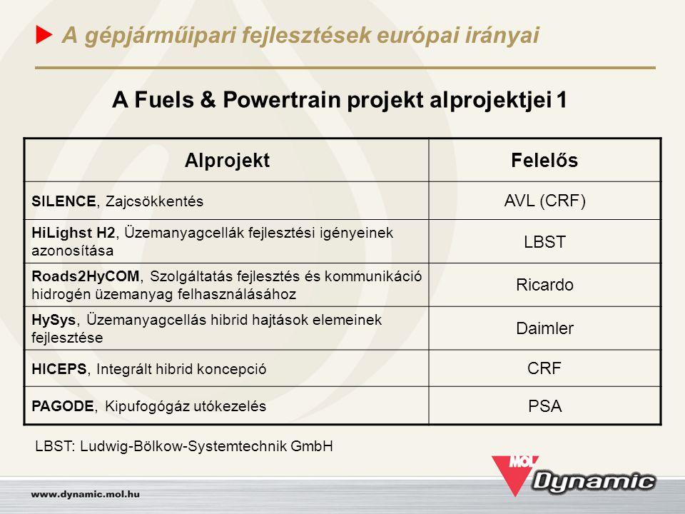  A gépjárműipari fejlesztések európai irányai AlprojektFelelős SILENCE, Zajcsökkentés AVL (CRF) HiLighst H2, Üzemanyagcellák fejlesztési igényeinek a