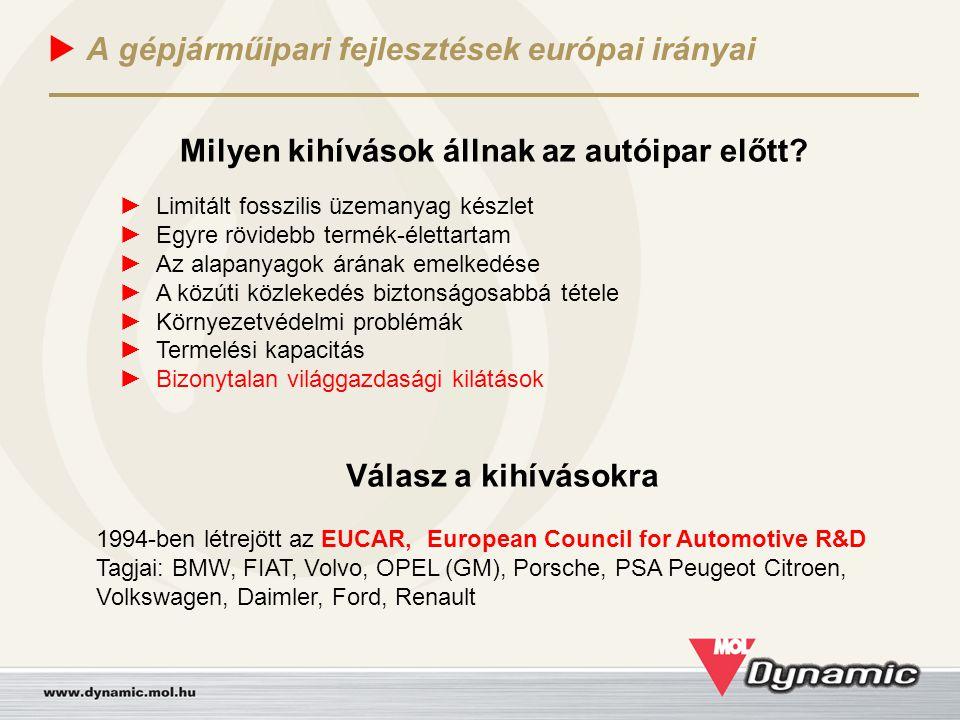  A gépjárműipari fejlesztések európai irányai Kooperációs testület Közös fejlesztések Jogi csoportSzámvitel EUCAR Iroda Director Assistant Research Coordinator Secretariat EUCARTanács ACEA Rendszer fejlesztő csoport Technológia fejlesztő csoport Az EUCAR működése