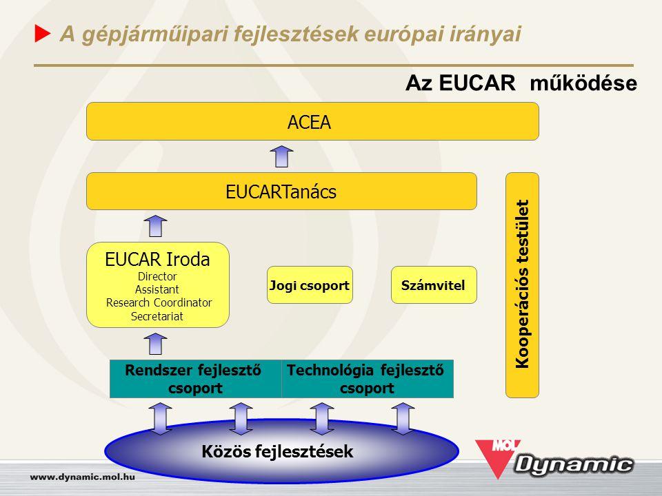  A gépjárműipari fejlesztések európai irányai Az EUCAR három nagy projektje ► Fuels & Powertrain Üzemanyagok és hajtáslánc ► Materials, Processes and Manufacturing Anyagok, feldolgozás és gyártás ► Integrated Safety Integrált biztonság Az EUCAR és az ACEA közös projektje CO 2 emisszió csökkentés