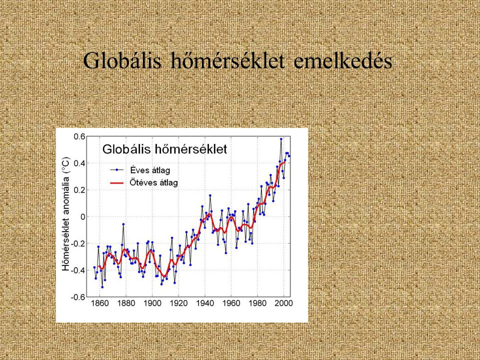 Főbb üveghatású gázok Vízgőz (H2O) természetes üvegházhatás 2/3-a, a vízmolekulák befogják a hőt) Széndioxid (CO2) (A hőm.