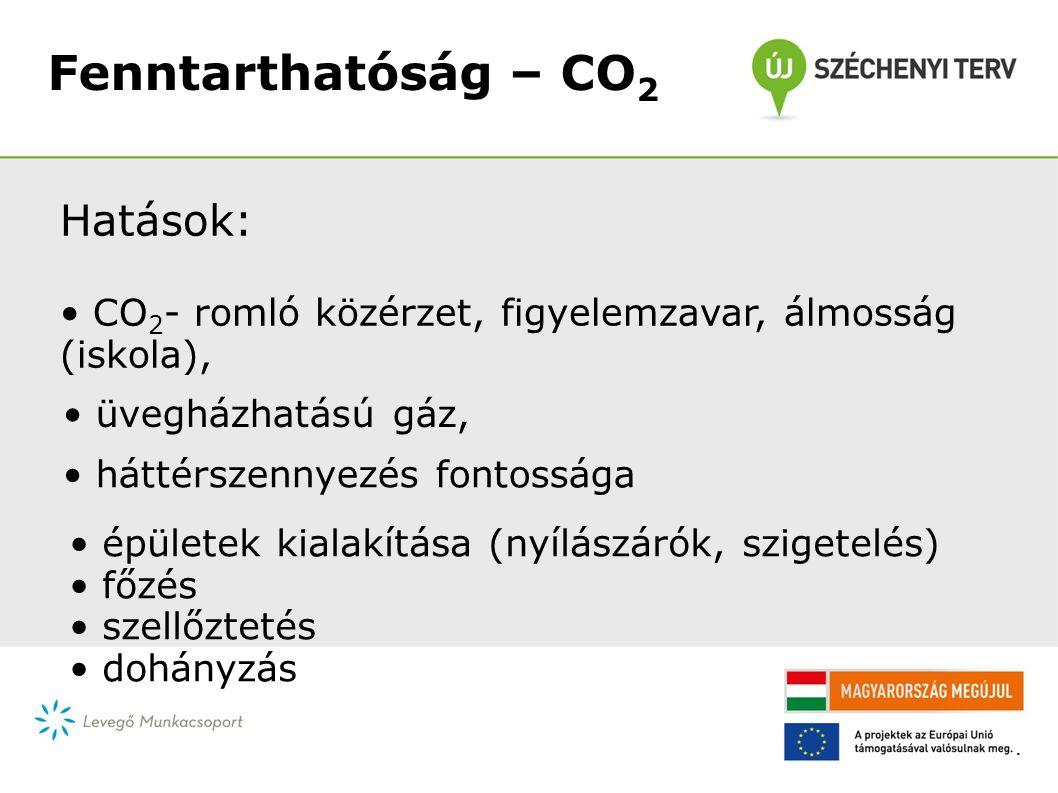 Fenntarthatóság – CO 2 Hatások: CO 2 - romló közérzet, figyelemzavar, álmosság (iskola), üvegházhatású gáz, háttérszennyezés fontossága épületek kialakítása (nyílászárók, szigetelés) főzés szellőztetés dohányzás.