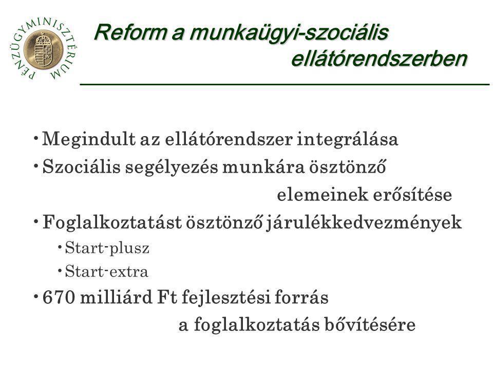 Reform a munkaügyi-szociális ellátórendszerben Megindult az ellátórendszer integrálása Szociális segélyezés munkára ösztönző elemeinek erősítése Fogla