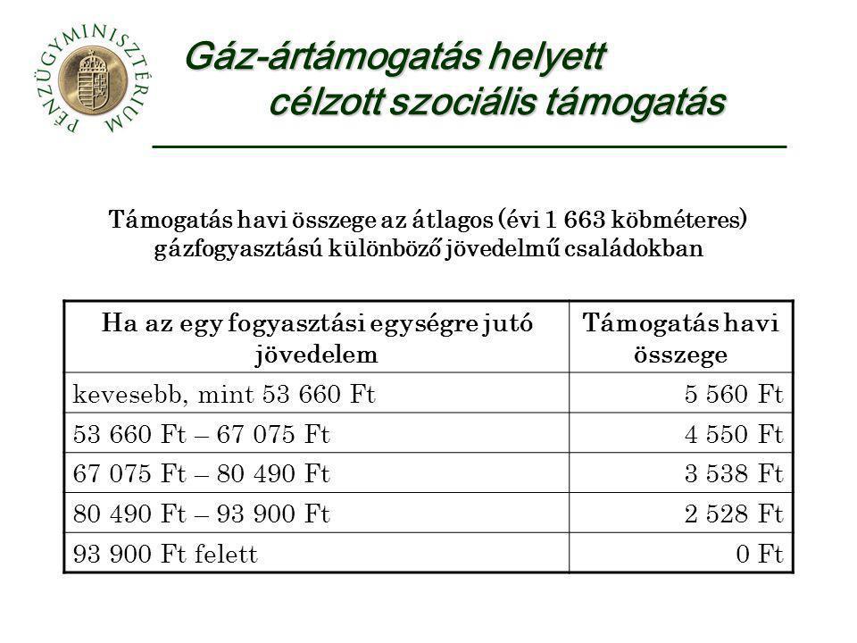 Gáz-ártámogatás helyett célzott szociális támogatás Támogatás havi összege az átlagos (évi 1 663 köbméteres) gázfogyasztású különböző jövedelmű családokban Ha az egy fogyasztási egységre jutó jövedelem Támogatás havi összege kevesebb, mint 53 660 Ft5 560 Ft 53 660 Ft – 67 075 Ft4 550 Ft 67 075 Ft – 80 490 Ft3 538 Ft 80 490 Ft – 93 900 Ft2 528 Ft 93 900 Ft felett0 Ft