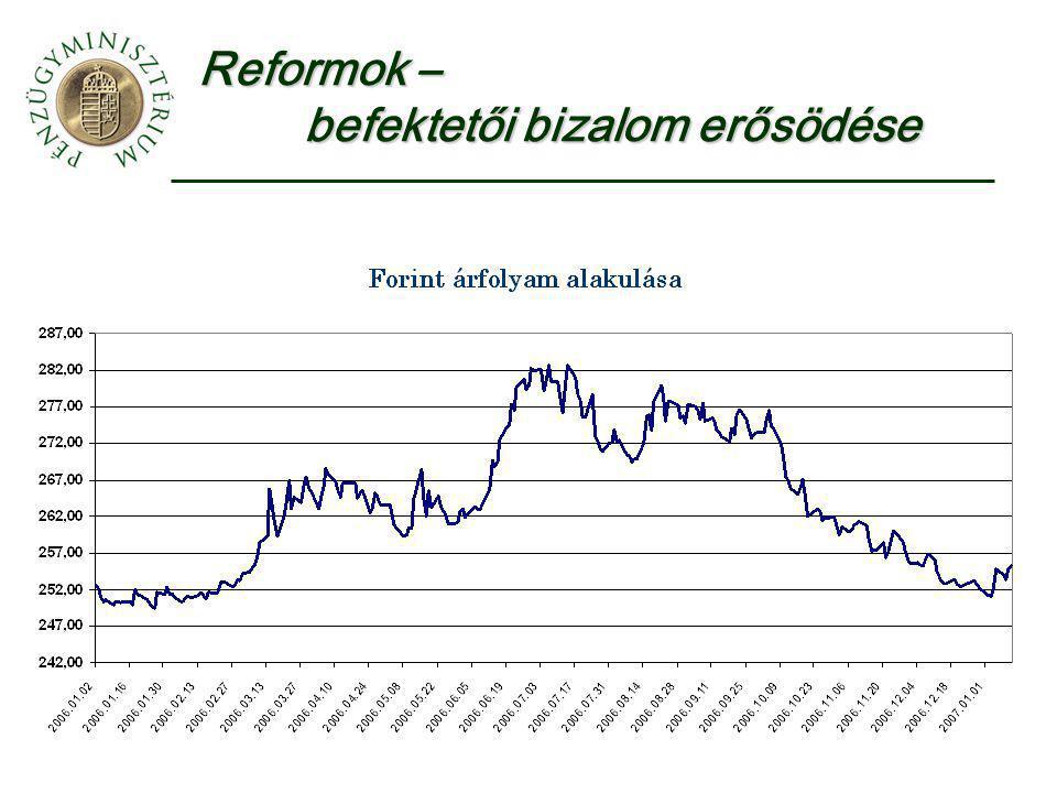 Reformok – befektetői bizalom erősödése