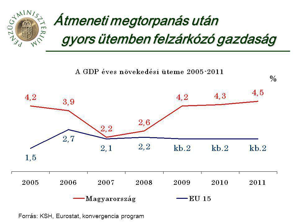 Átmeneti megtorpanás után gyors ütemben felzárkózó gazdaság gyors ütemben felzárkózó gazdaság Forrás: KSH, Eurostat, konvergencia program %