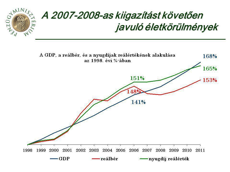 A 2007-2008-as kiigazítást követően javuló életkörülmények