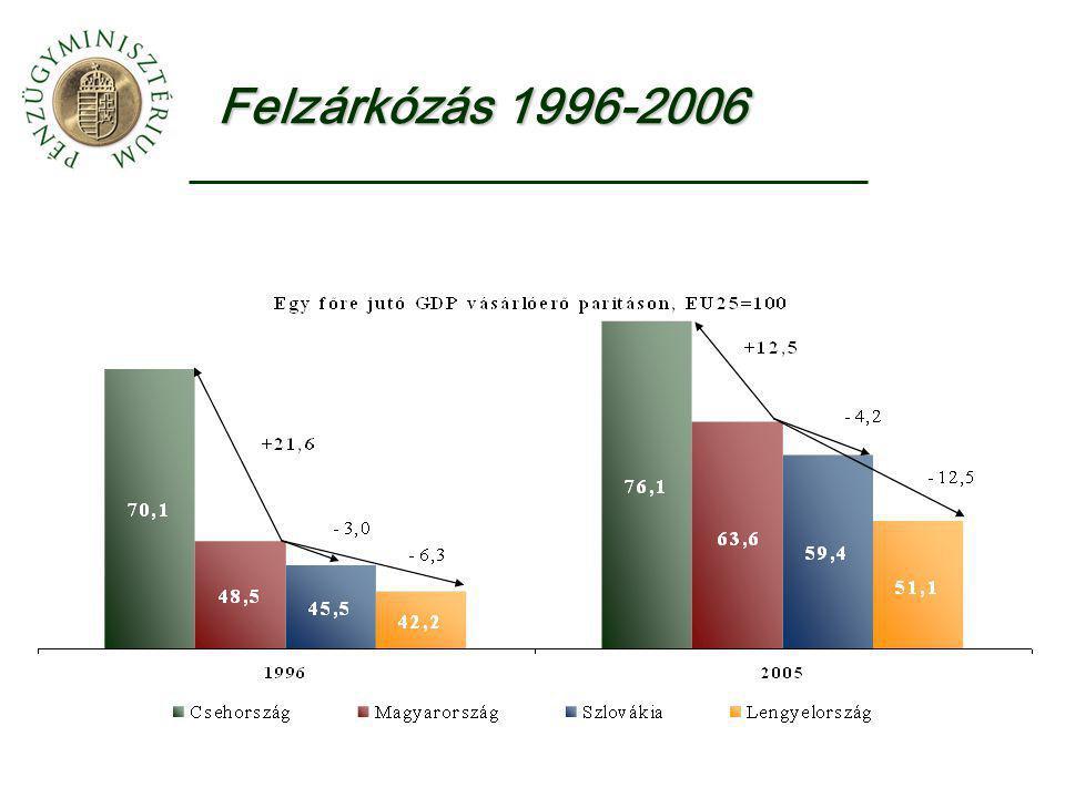 Növekedés, felzárkózás 1995-20002000-20052005 GDP/fő EU 253,01,8100 Ciprus3,83,281 Csehország1,53,673 Észtország5,68,360 Lengyelország5,43,051 Lettország5,48,150 Litvánia4,27,653 Magyarország4,04,261 Málta4,50,372 Szlovákia3,74,656 Szlovénia4,43,480 Forrás.