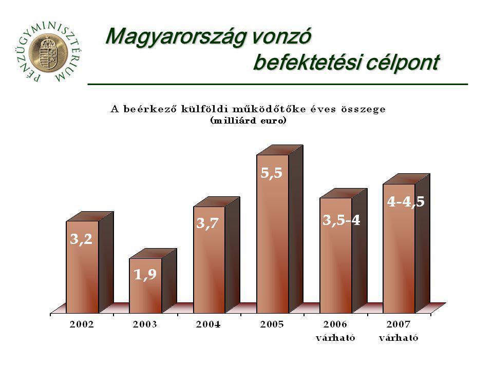 Magyarország vonzó befektetési célpont