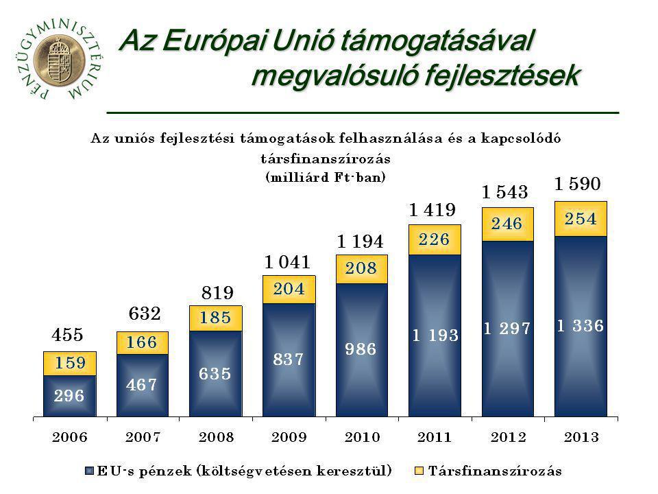 Az Európai Unió támogatásával megvalósuló fejlesztések 455 632 819 1 041 1 194 1 419 1 543 1 590