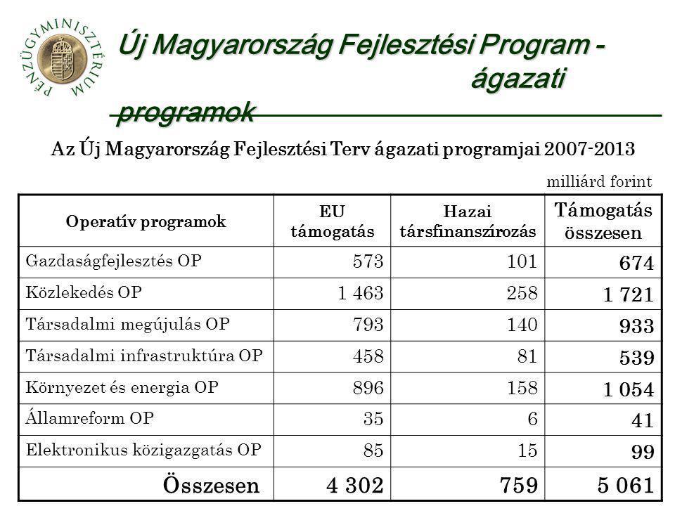 Új Magyarország Fejlesztési Program - ágazati programok Az Új Magyarország Fejlesztési Terv ágazati programjai 2007-2013 Operatív programok EU támogat