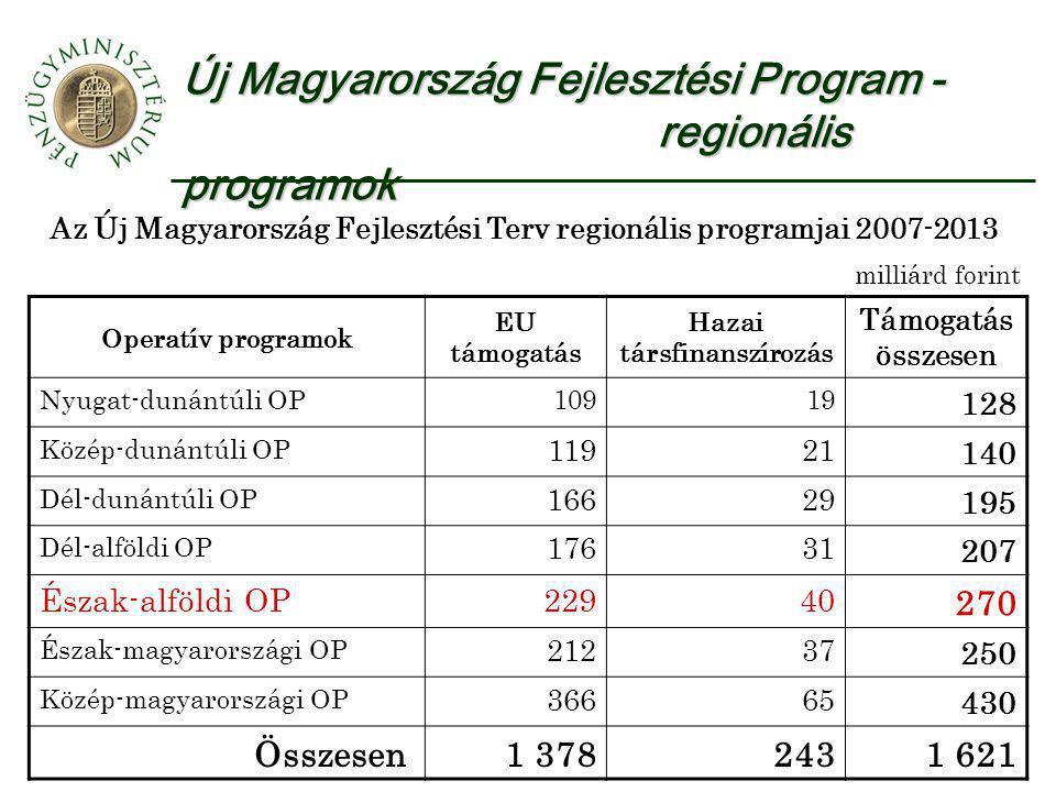 Új Magyarország Fejlesztési Program - regionális programok Az Új Magyarország Fejlesztési Terv regionális programjai 2007-2013 milliárd forint Operatív programok EU támogatás Hazai társfinanszírozás Támogatás összesen Nyugat-dunántúli OP10919 128 Közép-dunántúli OP 11921 140 Dél-dunántúli OP 16629 195 Dél-alföldi OP 17631 207 Észak-alföldi OP22940 270 Észak-magyarországi OP 21237 250 Közép-magyarországi OP 36665 430 Összesen1 3782431 621