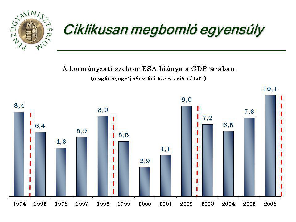 Az államháztartás ciklikus finanszírozási igénye a GDP %-ában 199519961997199819992000200120022003200420052006