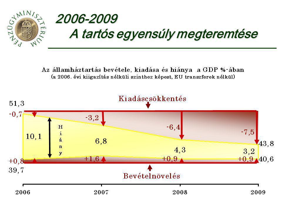 2006-2009 A tartós egyensúly megteremtése