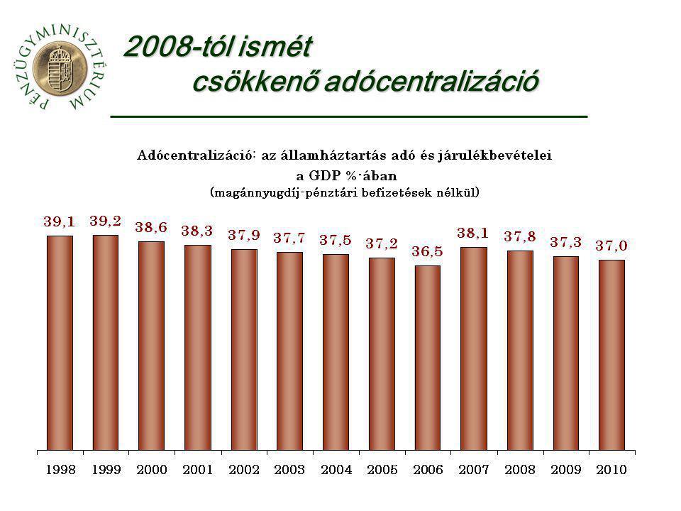 2008-tól ismét csökkenő adócentralizáció