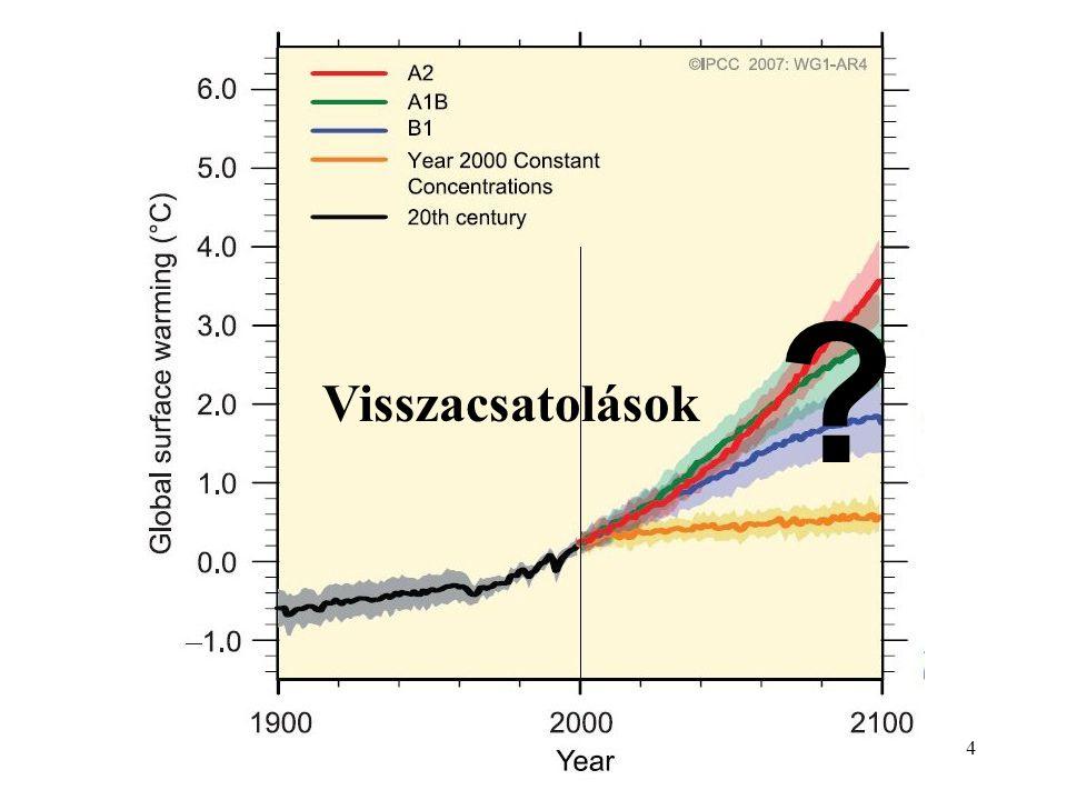 5 Új tudományos fejlemények IDŐJÁRÁS – Quarterly Journal of the Hungarian Meteorological Service – Miskolczi Ferenc, NASA Langley Research Center – 2001 Vol.