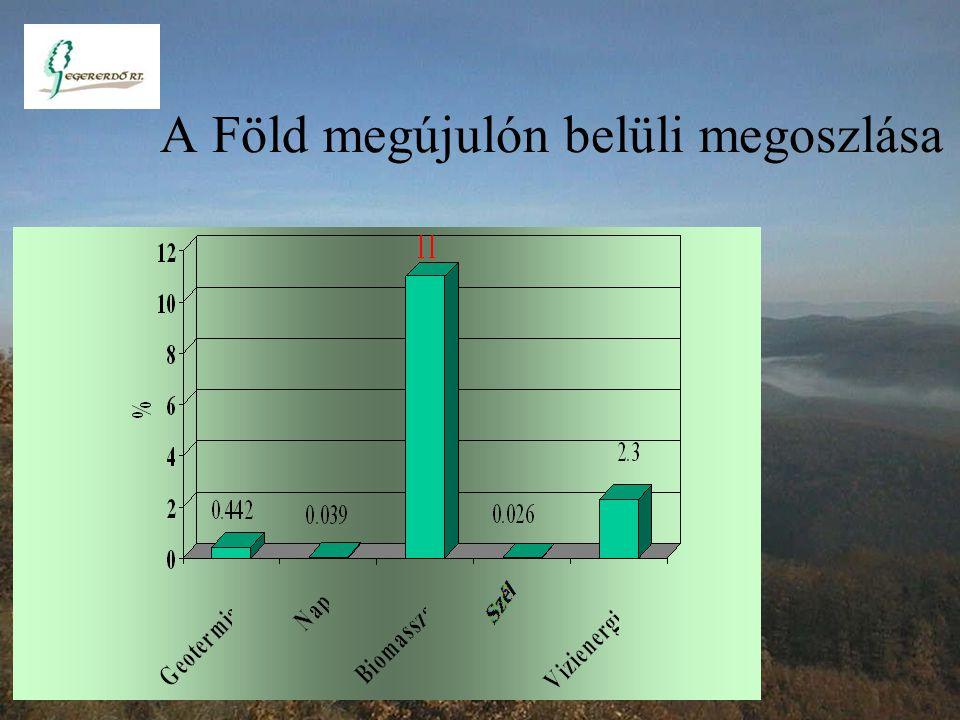 Össz. energián belüli megújuló megoszlása 1130 PJ