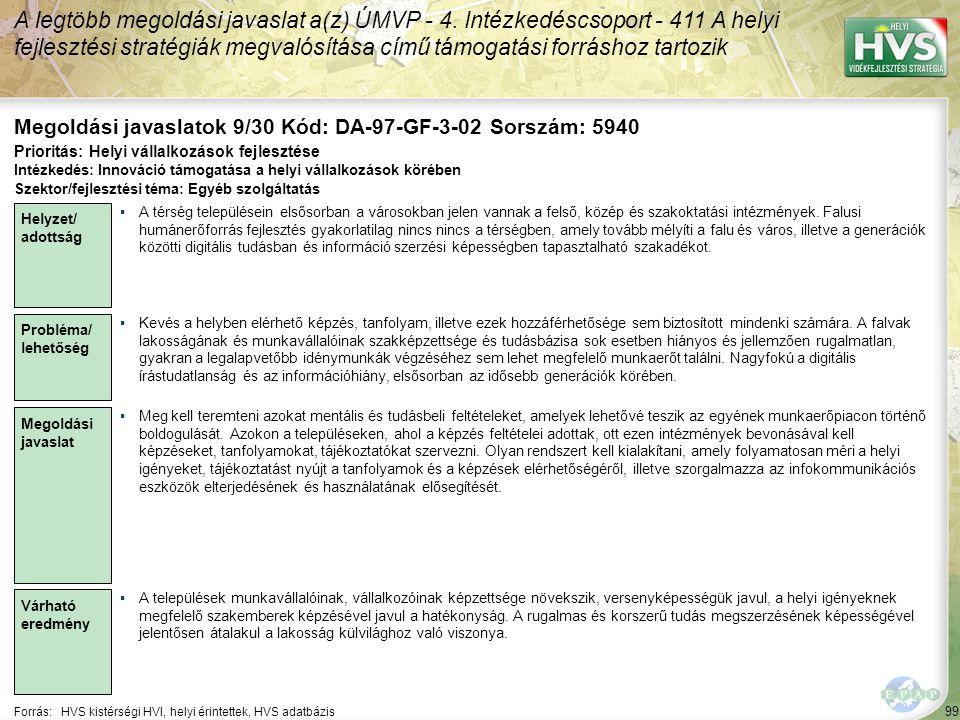 99 Forrás:HVS kistérségi HVI, helyi érintettek, HVS adatbázis Megoldási javaslatok 9/30 Kód: DA-97-GF-3-02 Sorszám: 5940 A legtöbb megoldási javaslat a(z) ÚMVP - 4.