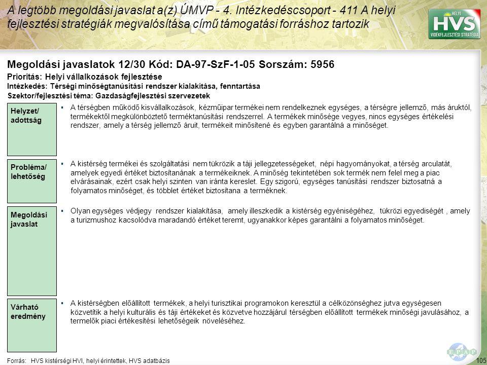 105 Forrás:HVS kistérségi HVI, helyi érintettek, HVS adatbázis Megoldási javaslatok 12/30 Kód: DA-97-SzF-1-05 Sorszám: 5956 A legtöbb megoldási javaslat a(z) ÚMVP - 4.
