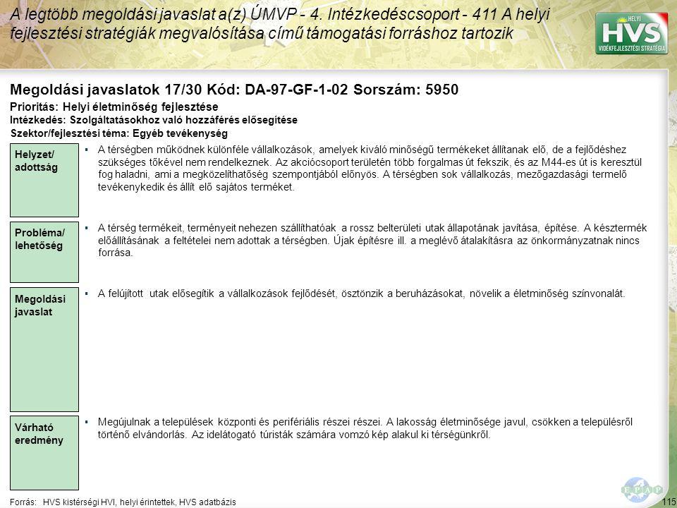 115 Forrás:HVS kistérségi HVI, helyi érintettek, HVS adatbázis Megoldási javaslatok 17/30 Kód: DA-97-GF-1-02 Sorszám: 5950 A legtöbb megoldási javaslat a(z) ÚMVP - 4.
