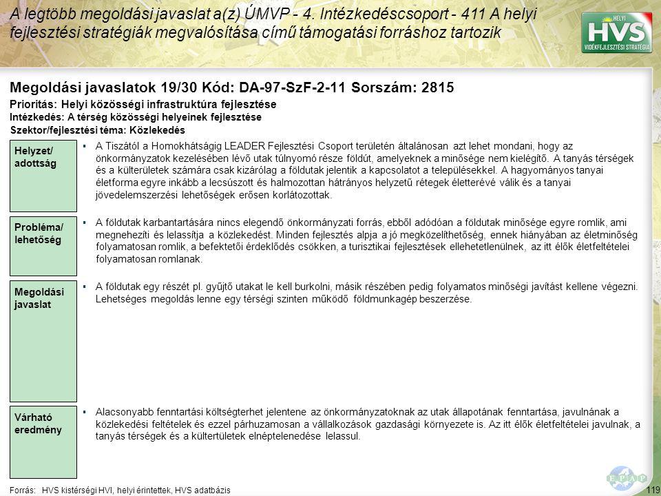 119 Forrás:HVS kistérségi HVI, helyi érintettek, HVS adatbázis Megoldási javaslatok 19/30 Kód: DA-97-SzF-2-11 Sorszám: 2815 A legtöbb megoldási javaslat a(z) ÚMVP - 4.