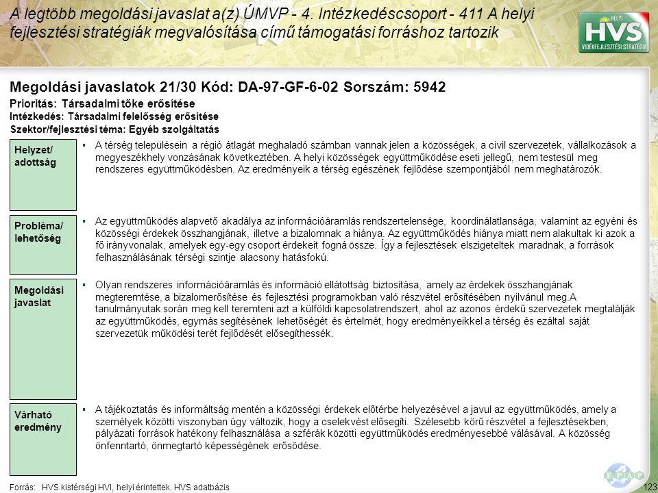 123 Forrás:HVS kistérségi HVI, helyi érintettek, HVS adatbázis Megoldási javaslatok 21/30 Kód: DA-97-GF-6-02 Sorszám: 5942 A legtöbb megoldási javaslat a(z) ÚMVP - 4.