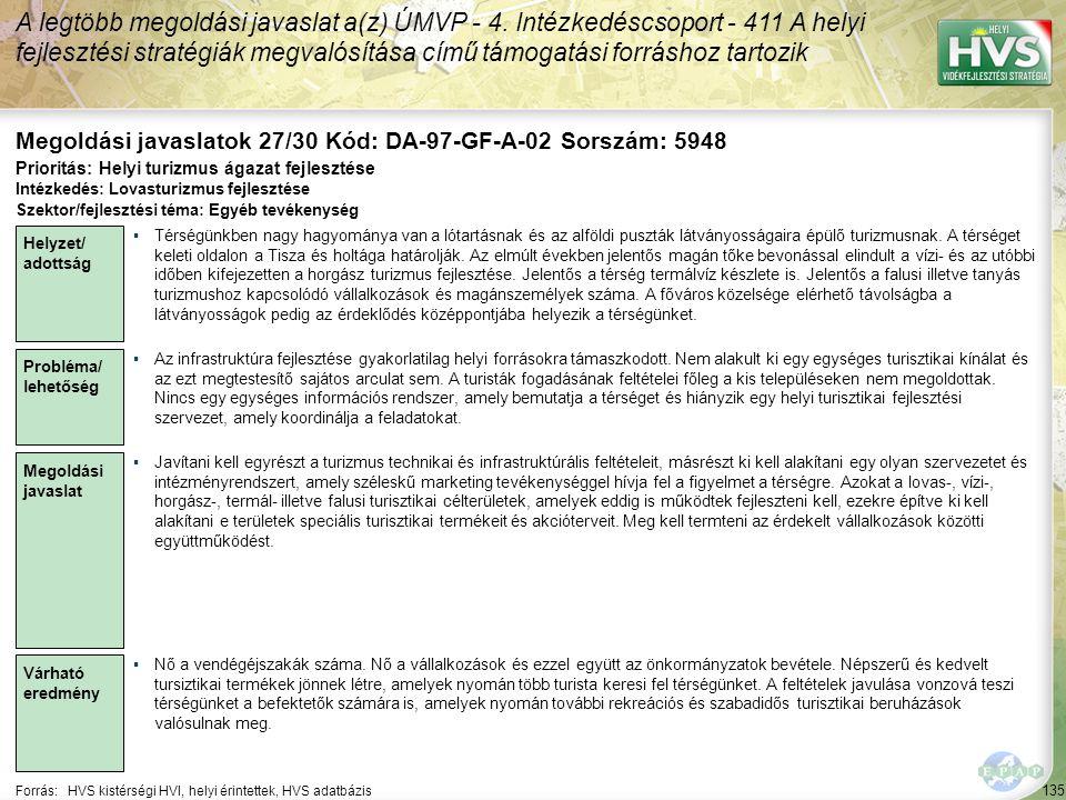 135 Forrás:HVS kistérségi HVI, helyi érintettek, HVS adatbázis Megoldási javaslatok 27/30 Kód: DA-97-GF-A-02 Sorszám: 5948 A legtöbb megoldási javaslat a(z) ÚMVP - 4.