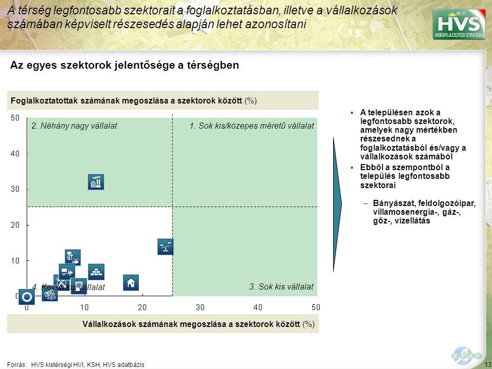 13 Forrás:HVS kistérségi HVI, KSH, HVS adatbázis Az egyes szektorok jelentősége a térségben A térség legfontosabb szektorait a foglalkoztatásban, illetve a vállalkozások számában képviselt részesedés alapján lehet azonosítani Foglalkoztatottak számának megoszlása a szektorok között (%) Vállalkozások számának megoszlása a szektorok között (%) ▪A településen azok a legfontosabb szektorok, amelyek nagy mértékben részesednek a foglalkoztatásból és/vagy a vállalkozások számából ▪Ebből a szempontból a település legfontosabb szektorai –Bányászat, feldolgozóipar, villamosenergia-, gáz-, gőz-, vízellátás 1.