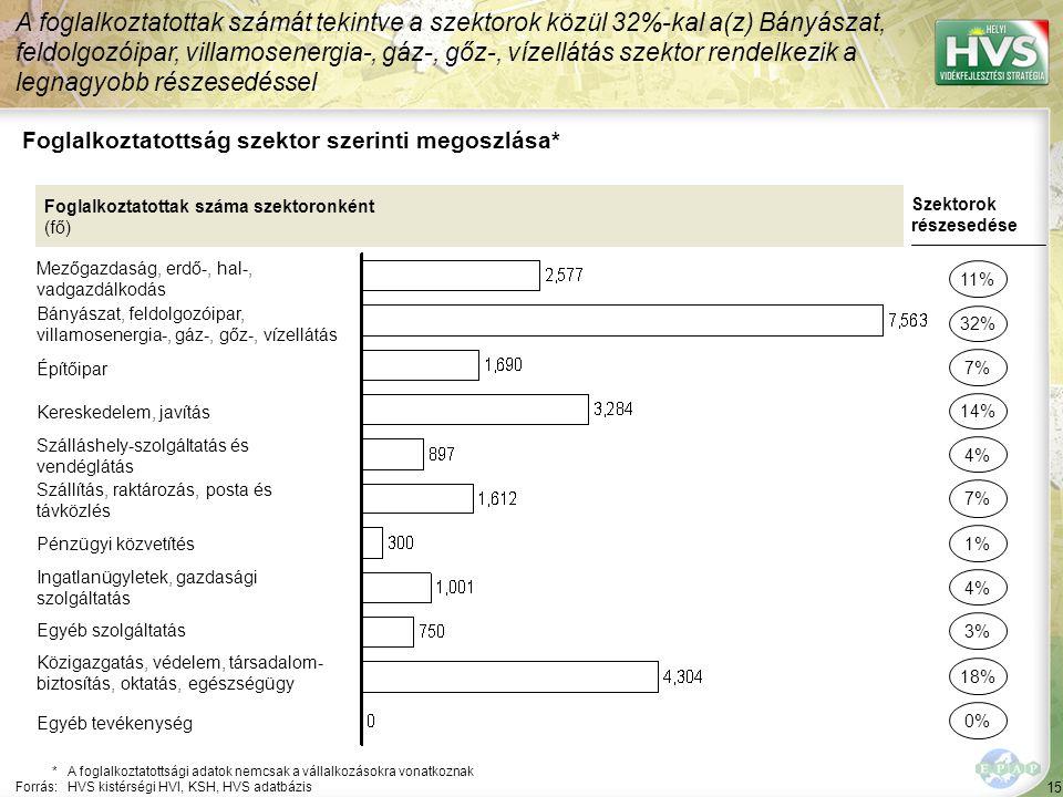 15 Foglalkoztatottság szektor szerinti megoszlása* A foglalkoztatottak számát tekintve a szektorok közül 32%-kal a(z) Bányászat, feldolgozóipar, villamosenergia-, gáz-, gőz-, vízellátás szektor rendelkezik a legnagyobb részesedéssel *A foglalkoztatottsági adatok nemcsak a vállalkozásokra vonatkoznak Forrás:HVS kistérségi HVI, KSH, HVS adatbázis Foglalkoztatottak száma szektoronként (fő) Mezőgazdaság, erdő-, hal-, vadgazdálkodás Bányászat, feldolgozóipar, villamosenergia-, gáz-, gőz-, vízellátás Építőipar Kereskedelem, javítás Szálláshely-szolgáltatás és vendéglátás Szállítás, raktározás, posta és távközlés Pénzügyi közvetítés Ingatlanügyletek, gazdasági szolgáltatás Egyéb szolgáltatás Közigazgatás, védelem, társadalom- biztosítás, oktatás, egészségügy Szektorok részesedése 11% 32% 14% 4% 7% 4% 3% 18% 7% 1% Egyéb tevékenység 0%