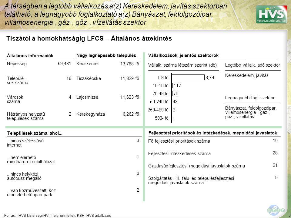 54 ▪Megújuló energiaforrásokra épülő fejlesztések Forrás:HVS kistérségi HVI, helyi érintettek, HVS adatbázis Az egyes fejlesztési intézkedésekre allokált támogatási források nagysága 6/10 A legtöbb forrás – 98,000 EUR – a(z) Társadalmi felelősség erősítése fejlesztési intézkedésre lett allokálva Fejlesztési intézkedés Fő fejlesztési prioritás: Helyi bio- és megújuló-energia ágazat fejlesztése Allokált forrás (EUR) 200,000