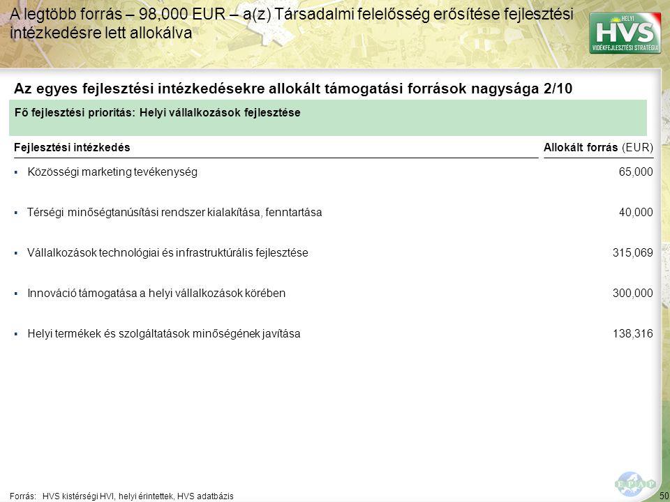 50 ▪Közösségi marketing tevékenység Forrás:HVS kistérségi HVI, helyi érintettek, HVS adatbázis Az egyes fejlesztési intézkedésekre allokált támogatási források nagysága 2/10 A legtöbb forrás – 98,000 EUR – a(z) Társadalmi felelősség erősítése fejlesztési intézkedésre lett allokálva Fejlesztési intézkedés ▪Térségi minőségtanúsítási rendszer kialakítása, fenntartása ▪Vállalkozások technológiai és infrastruktúrális fejlesztése ▪Helyi termékek és szolgáltatások minőségének javítása ▪Innováció támogatása a helyi vállalkozások körében Fő fejlesztési prioritás: Helyi vállalkozások fejlesztése Allokált forrás (EUR) 65,000 40,000 315,069 300,000 138,316