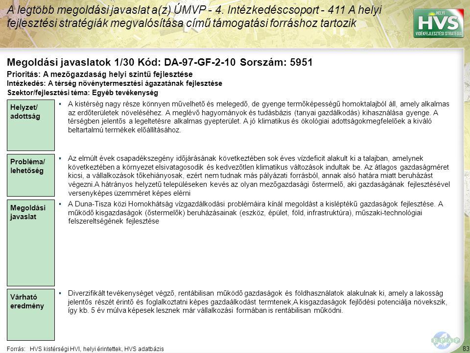 83 Forrás:HVS kistérségi HVI, helyi érintettek, HVS adatbázis Megoldási javaslatok 1/30 Kód: DA-97-GF-2-10 Sorszám: 5951 A legtöbb megoldási javaslat a(z) ÚMVP - 4.