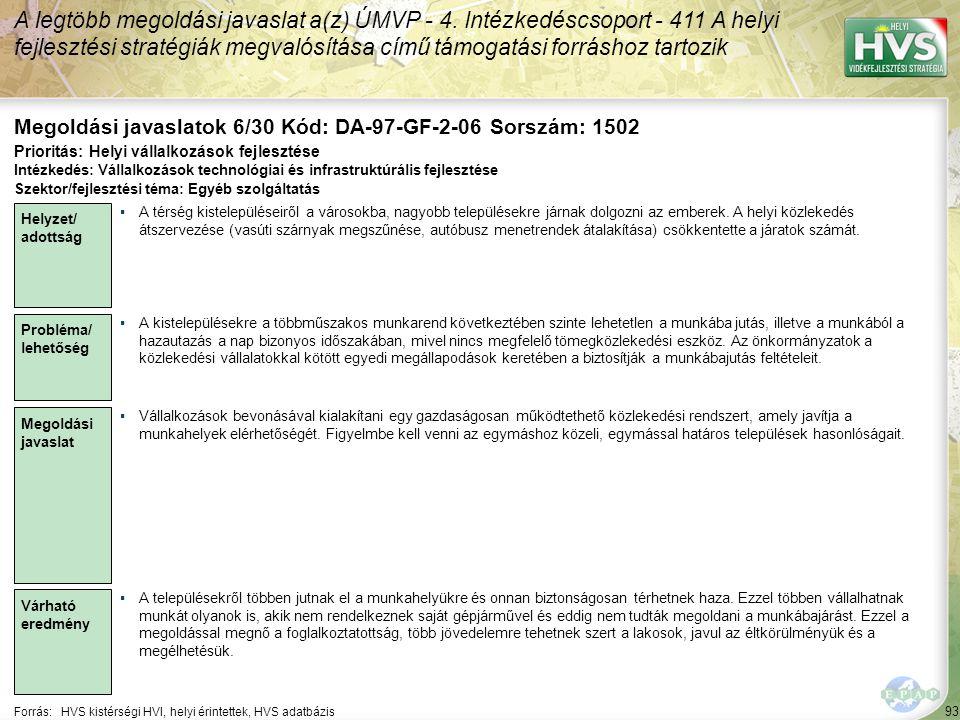 93 Forrás:HVS kistérségi HVI, helyi érintettek, HVS adatbázis Megoldási javaslatok 6/30 Kód: DA-97-GF-2-06 Sorszám: 1502 A legtöbb megoldási javaslat a(z) ÚMVP - 4.