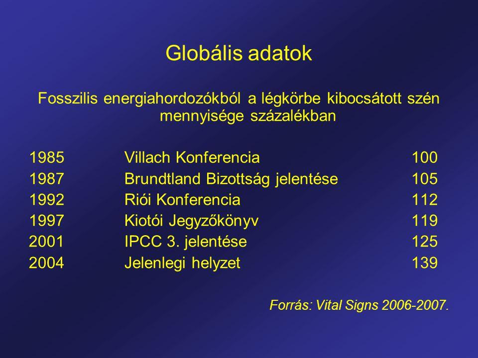 Globális adatok Fosszilis energiahordozókból a légkörbe kibocsátott szén mennyisége százalékban 1985 Villach Konferencia 100 1987 Brundtland Bizottság