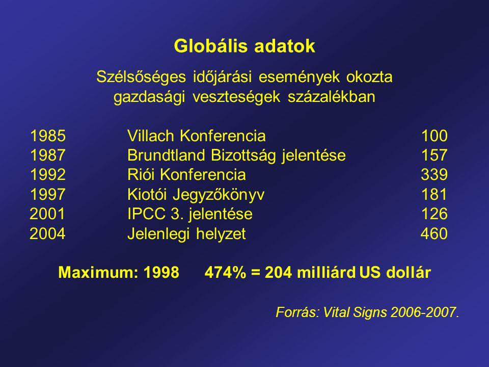Globális adatok Szélsőséges időjárási események okozta gazdasági veszteségek százalékban 1985 Villach Konferencia 100 1987 Brundtland Bizottság jelentése 157 1992 Riói Konferencia 339 1997Kiotói Jegyzőkönyv 181 2001IPCC 3.