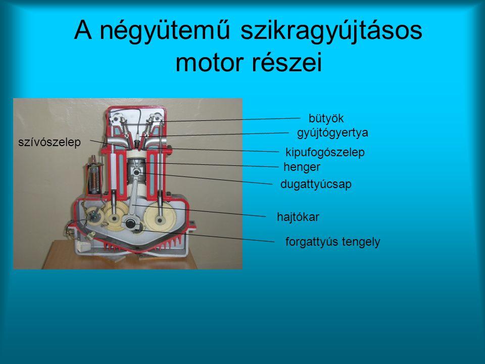 A négyütemű szikragyújtásos motor részei gyújtógyertya bütyök szívószelep kipufogószelep dugattyúcsap henger hajtókar forgattyús tengely