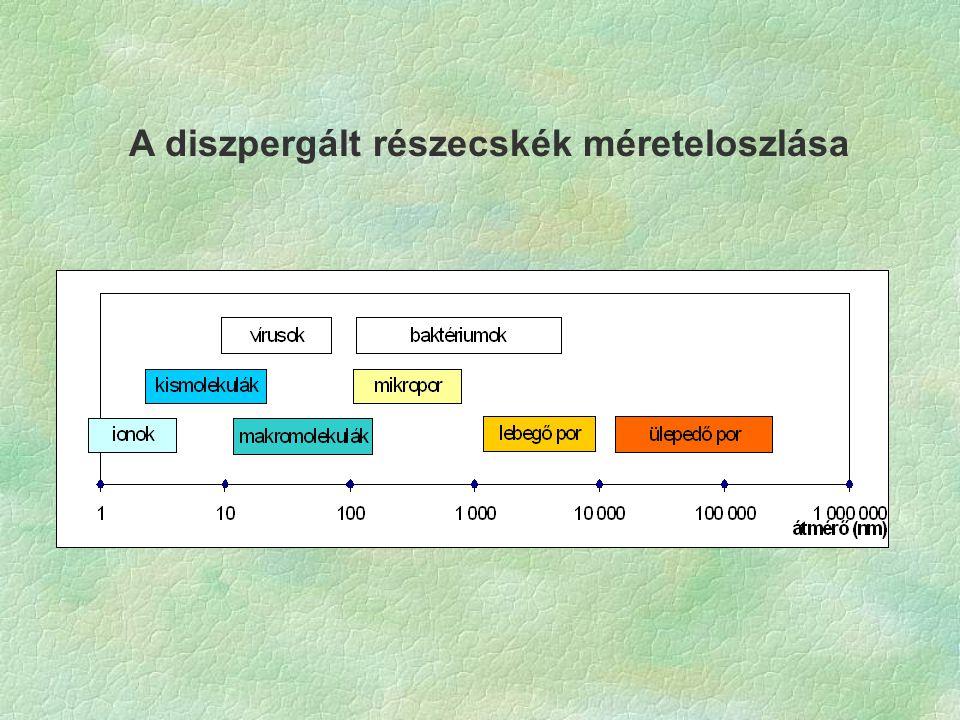 A diszpergált részecskék méreteloszlása
