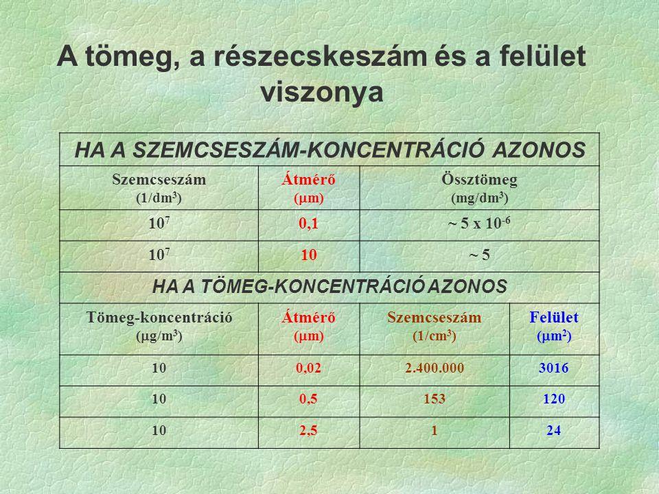 A tömeg, a részecskeszám és a felület viszonya HA A SZEMCSESZÁM-KONCENTRÁCIÓ AZONOS Szemcseszám (1/dm 3 ) Átmérő (  m) Össztömeg (mg/dm 3 ) 10 7 0,1~ 5 x 10 -6 10 7 10~ 5 HA A TÖMEG-KONCENTRÁCIÓ AZONOS Tömeg-koncentráció (  g/m 3 ) Átmérő (  m) Szemcseszám (1/cm 3 ) Felület (  m 2 ) 100,022.400.0003016 100,5153120 102,5124