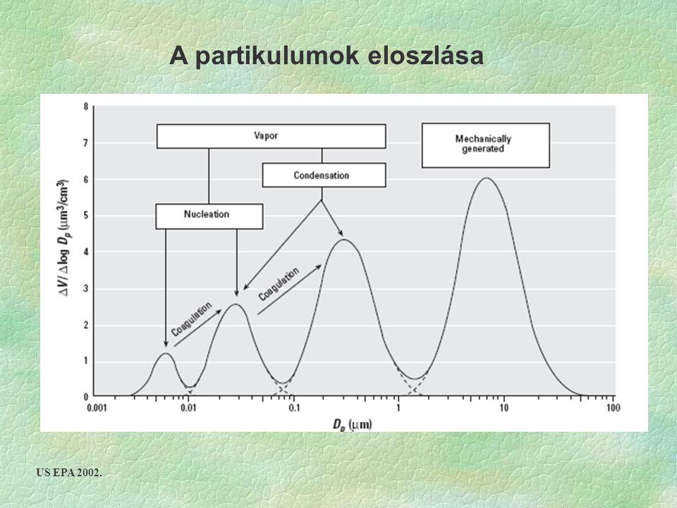 A partikulumok eloszlása US EPA 2002.