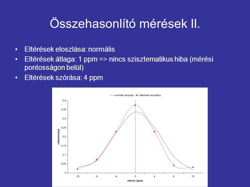 Összehasonlító mérések II. Eltérések eloszlása: normális Eltérések átlaga: 1 ppm => nincs szisztematikus hiba (mérési pontosságon belül) Eltérések szó