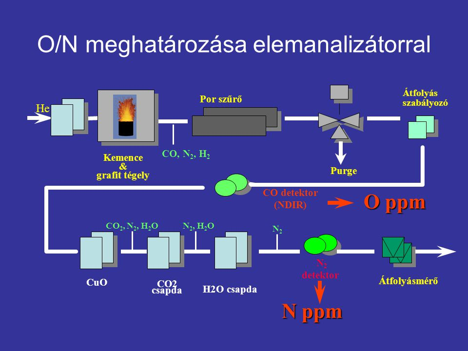 O/N meghatározása elemanalizátorral N ppm Por szűrő Kemence & grafit tégely CO, N 2, H 2 Purge Átfolyás szabályozó He CO detektor (NDIR) CuO CO2 csapd