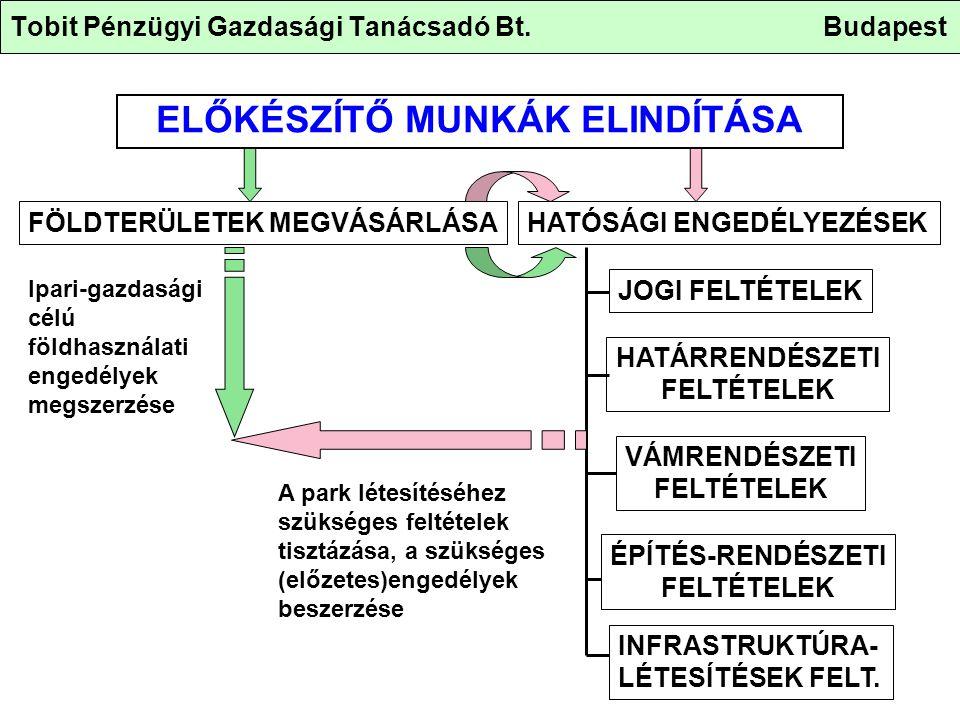 Tobit Pénzügyi Gazdasági Tanácsadó Bt. Budapest ELŐKÉSZÍTŐ MUNKÁK ELINDÍTÁSA FÖLDTERÜLETEK MEGVÁSÁRLÁSAHATÓSÁGI ENGEDÉLYEZÉSEK JOGI FELTÉTELEK HATÁRRE